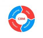 crm-strategy