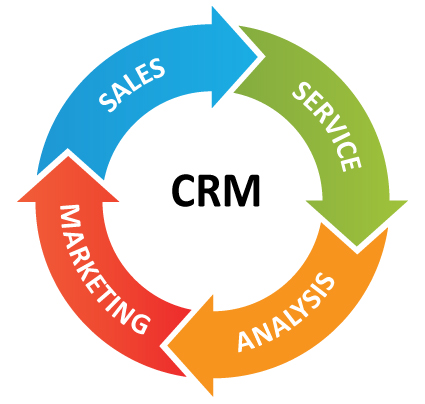 CRM for your bisness